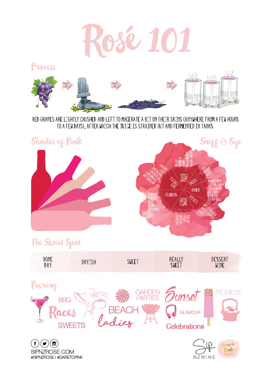 New Zealand's Top Mummy Blogger Parenting Travel Blog Family Frose Rose Recipe